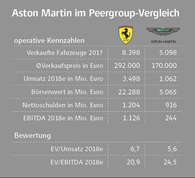 Aston Martin: 007 Motor Stottert Schon Kurz Nach Dem