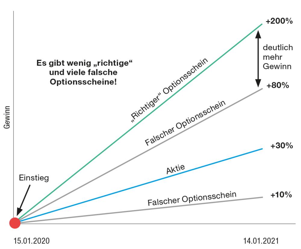 Beste optionsscheine 2020. TradingBrothers - OptionsSchein-Depot (OSD)