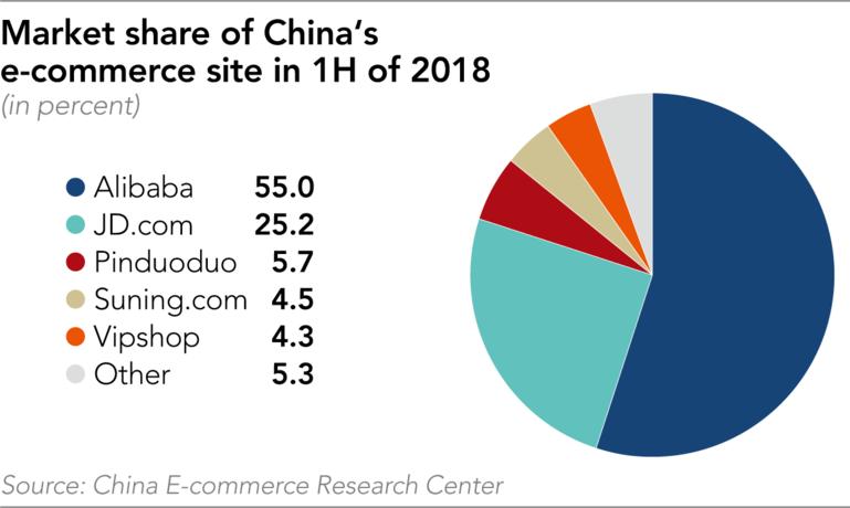 Studie enthüllt: So mächtig ist Alibaba im E-Commerce wirklich - DER AKTIONÄR