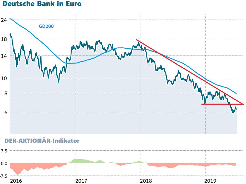 Deutsche Bank: Die Fed will es genauer wissen… - DER AKTIONÄR