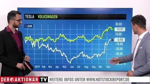 Drohne fliegt mit Wasserstoff: Plug und Ballard heben ab / Elektroauto-Rennen von VW und Tesla im Söllner-Check