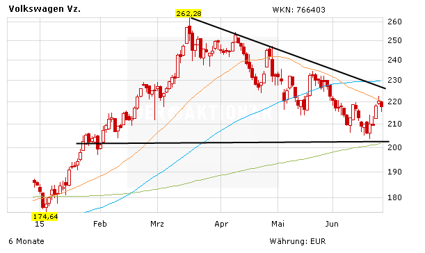 Vw Aktie Verkaufen