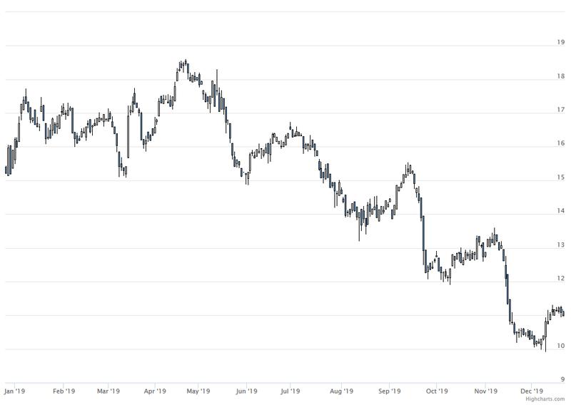 Platz 2: K+S -29,1%; Schwache Kalipreise und die hohen Schulden belasten.
