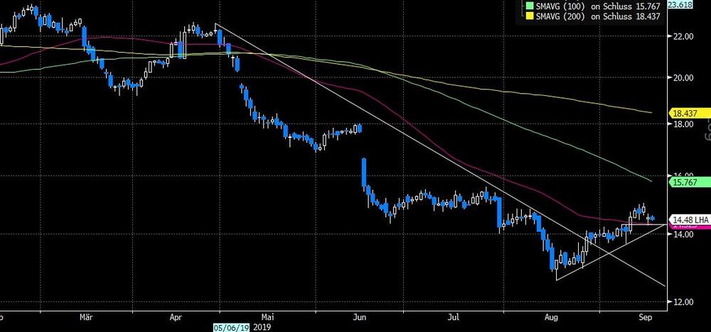 Lufthansa nach dem Ölpreisschock: Das müssen Anleger jetzt wissen - DER AKTIONÄR