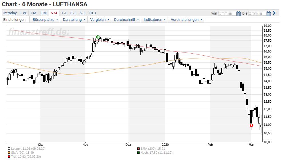 Verkehrte Welt Lufthansa Aktie Bester Wert Im Dax