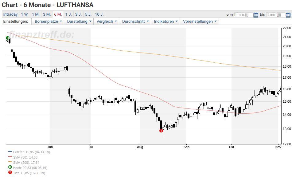 Neue Streik Ankundigung Lasst Lufthansa Aktie Kalt