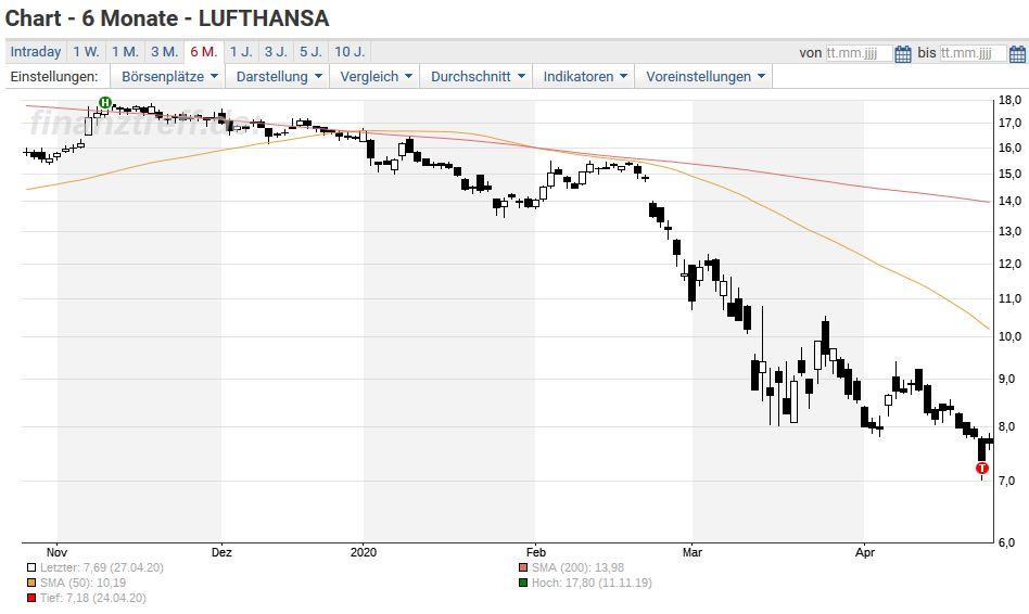 Lufthansa Aktie Mit Kurssprung Staat Ist Schuld