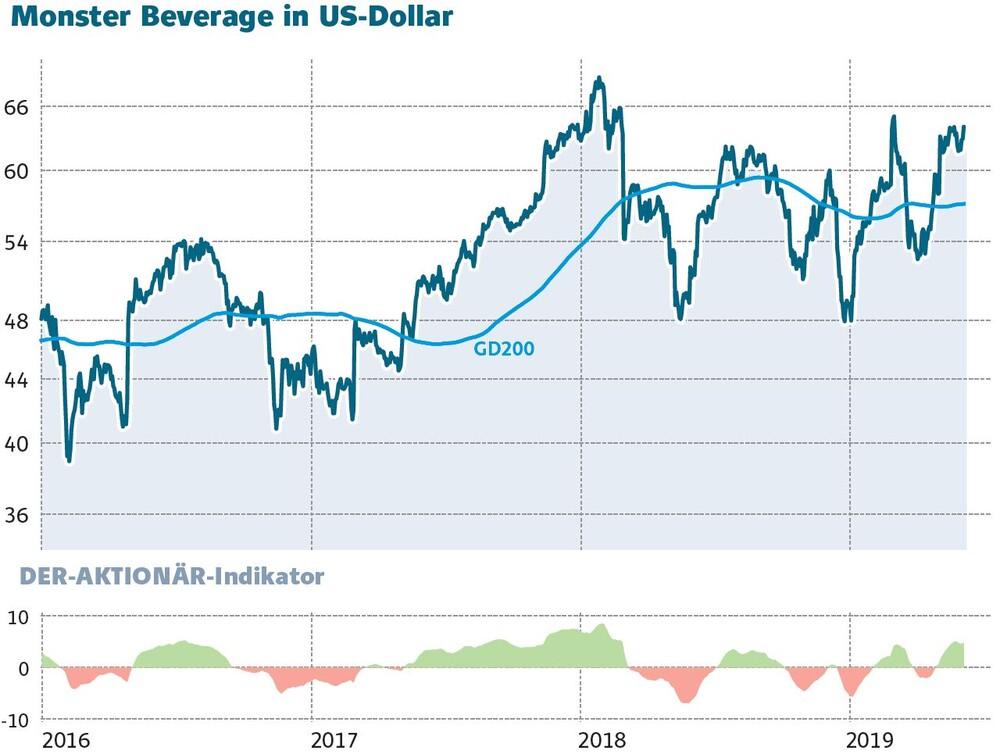 monster aktie dividende