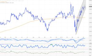Buffett‑Depot‑Highflyer Tomra Systems: Corona‑Crash? Von wegen – auf Richtung Allzeithoch…