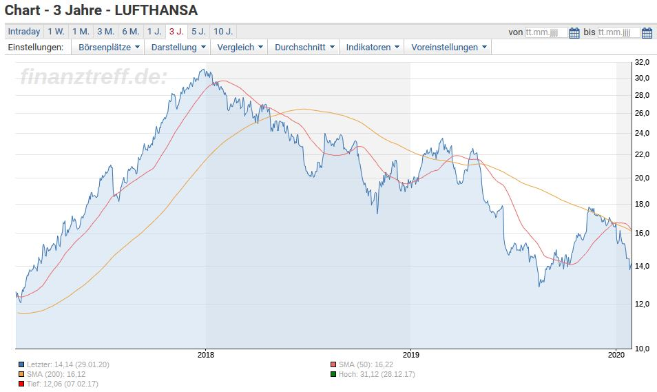 Lufthansa Aktie Aufatmen