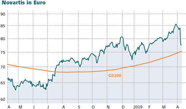 novartis dividende 2020
