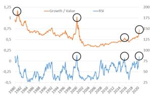 Das Value/Growth‑Puzzle: Zeichen für eine Wende