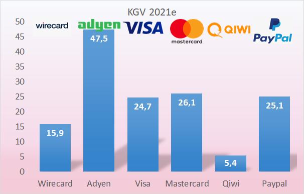 Visa teuer, Wirecard fair, Qiwi extrem günstig! - DER AKTIONÄR