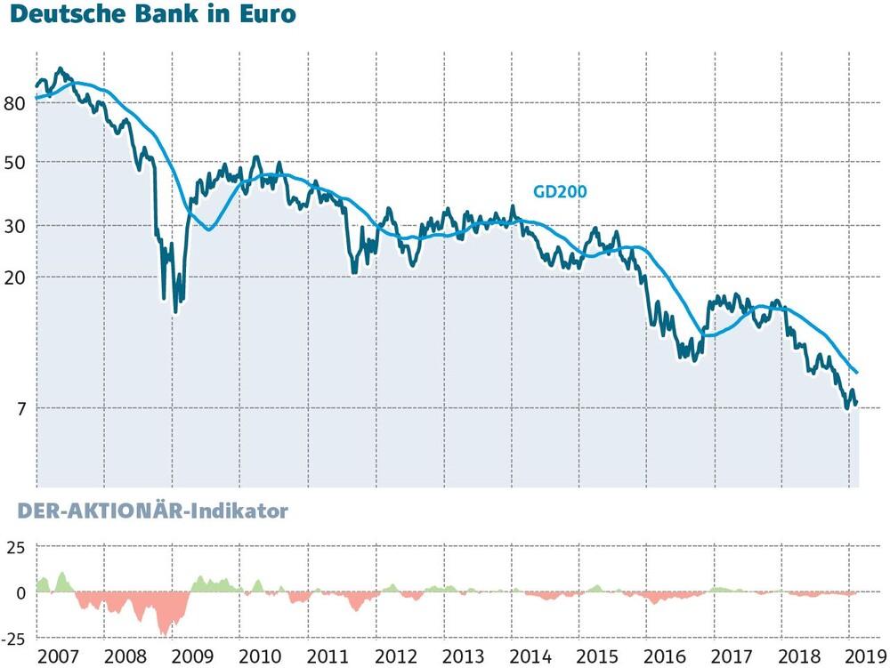 Dt.Bank Aktie
