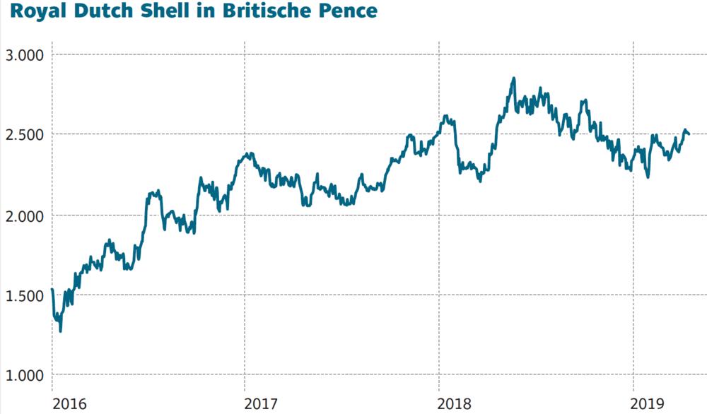 Shell B Aktienkurs
