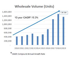 Geely: Starke Zahlen schieben die Aktie kräftig nach oben…