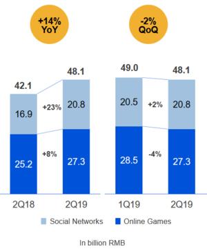 Tencent Quartalszahlen