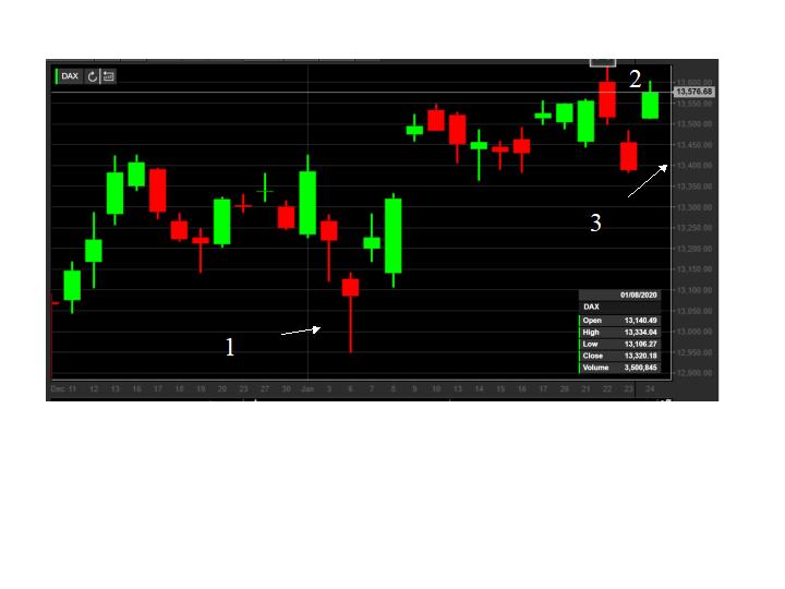 DAX-Chart, Teletrader
