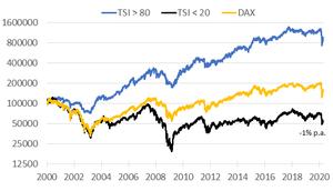 Relative Stärke HDAX & SDAX: Outperformer‑Liste für das Q2