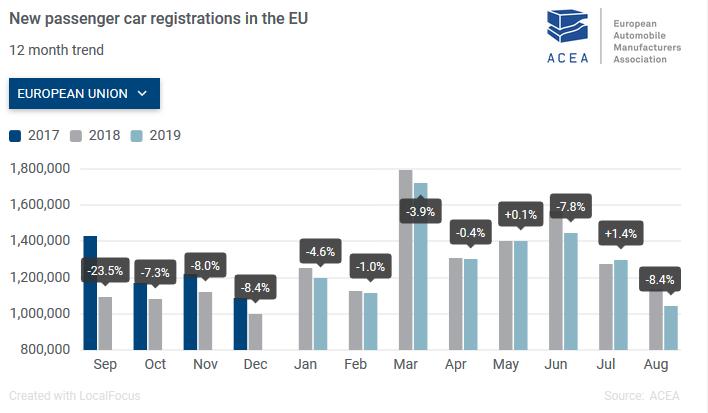 Daimler und Volkswagen - Automarkt in Europa bricht im August ein – was machen die Aktien daraus? - DER AKTIONÄR