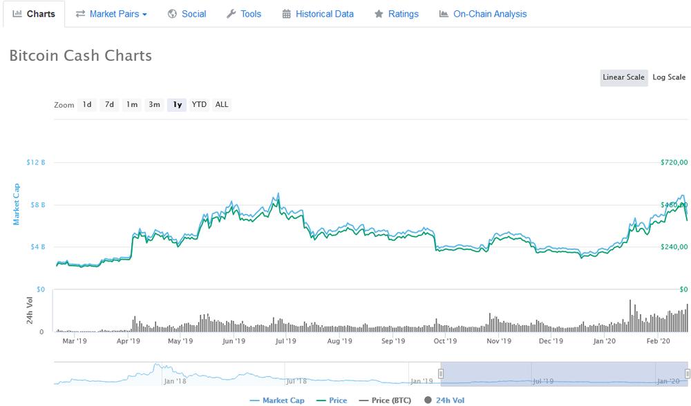 Bitcoin Jahreschart