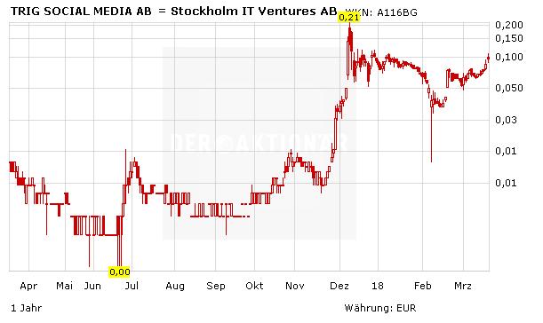 Stockholm It Ventures Aktie
