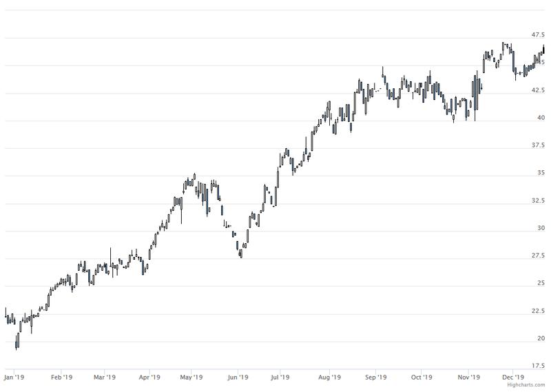 Platz 2: Dialog Semiconductor +105,9%; Starke Auftragslage durch den Großkunden Apple treibt an.