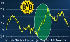 Wasserstoff‑Korrektur, Silber‑Strategie & Fußball‑Aktien für den Sommer – Riedl‑Report #016