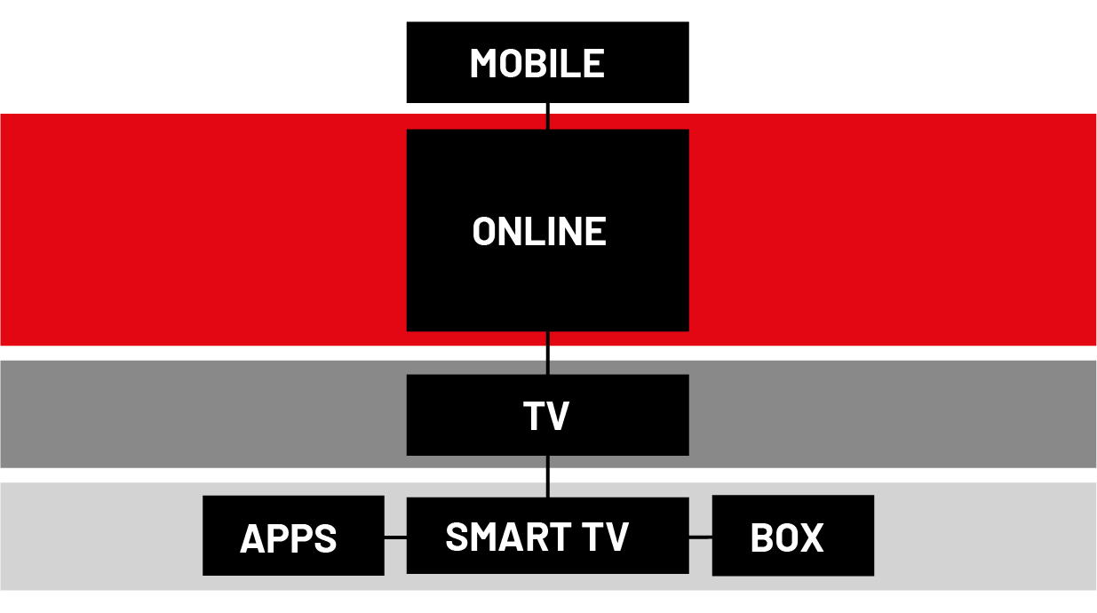 Distribution: Mobild - Online - TV - Apps, Smart TV, Box
