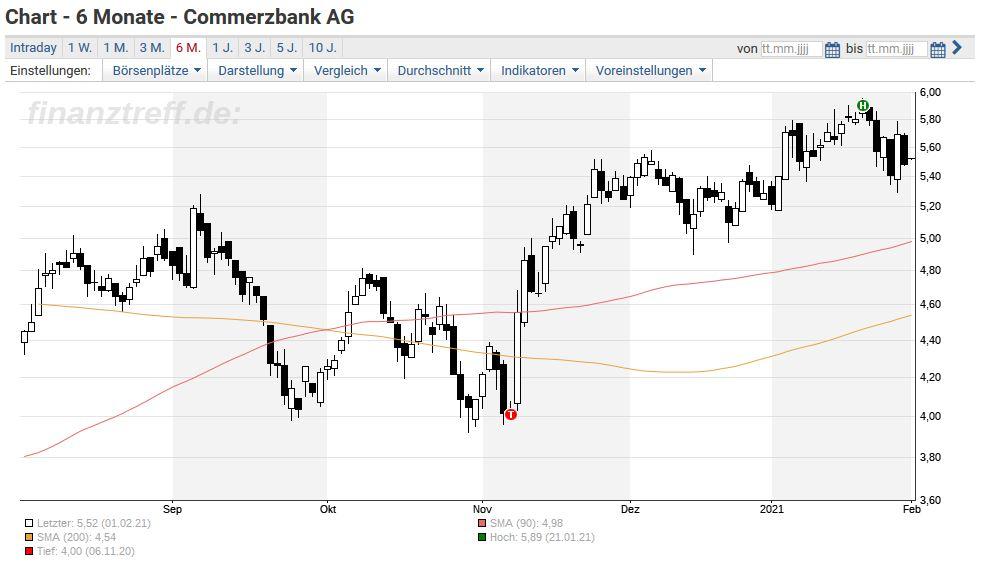 Commerzbank Geschenke